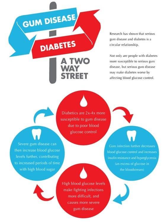 Gum Disease & Diabetes is a Two way street